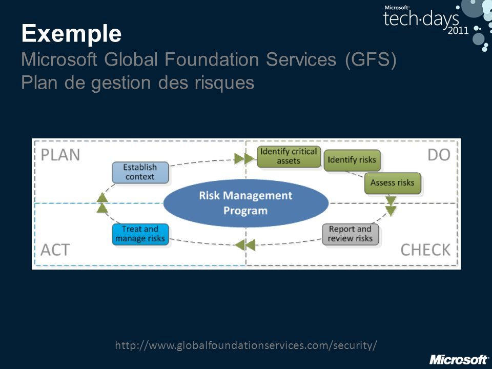 Exemple Microsoft Global Foundation Services (GFS) Plan de gestion des risques