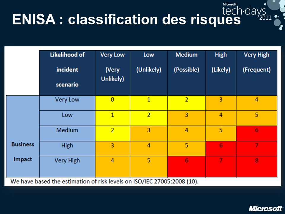 ENISA : classification des risques
