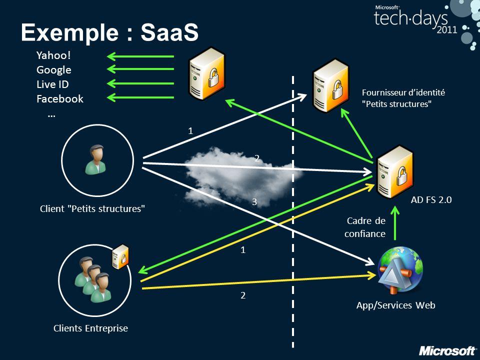 Exemple : SaaS Yahoo! Google Live ID Facebook … 1 2 AD FS 2.0 3
