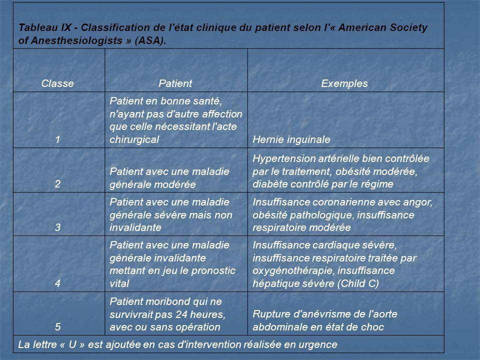 Tableau IX - Classification de l état clinique du patient selon l « American Society of Anesthesiologists » (ASA).