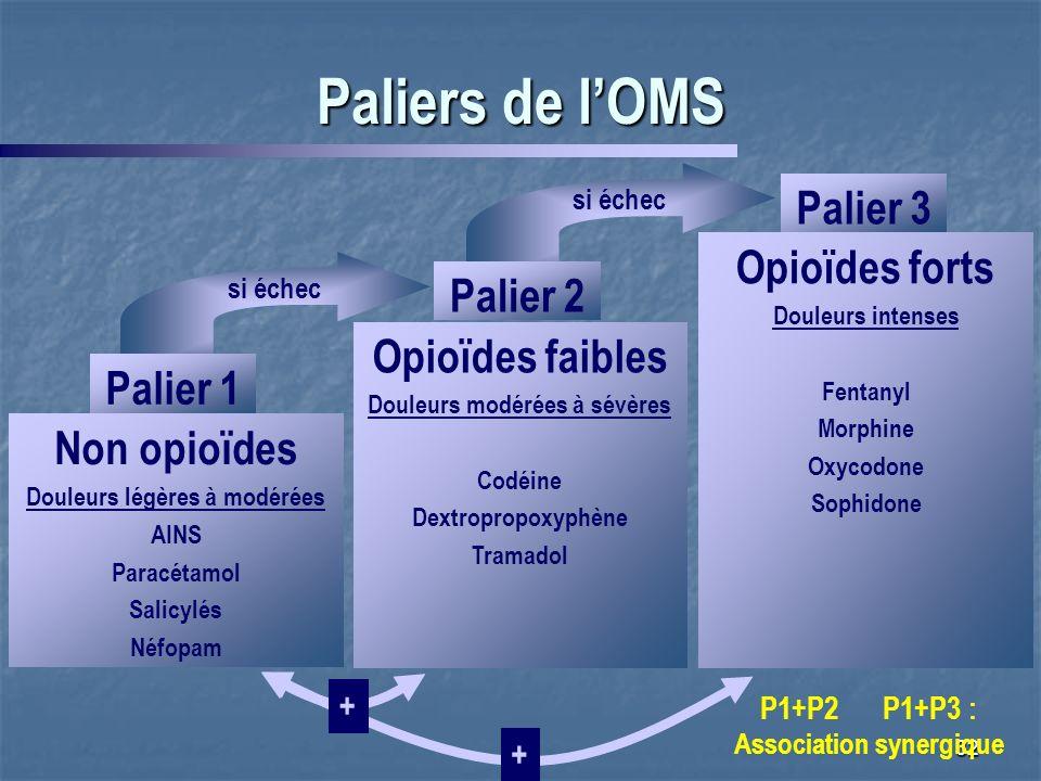 Paliers de l'OMS Palier 3 Opioïdes forts Palier 2 Opioïdes faibles