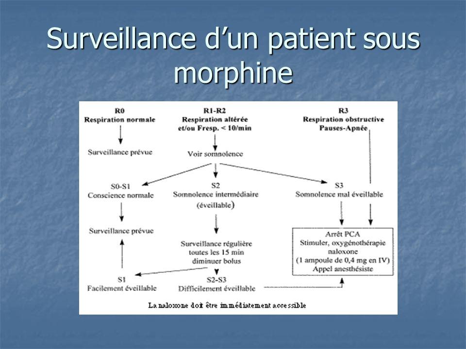 Surveillance d'un patient sous morphine