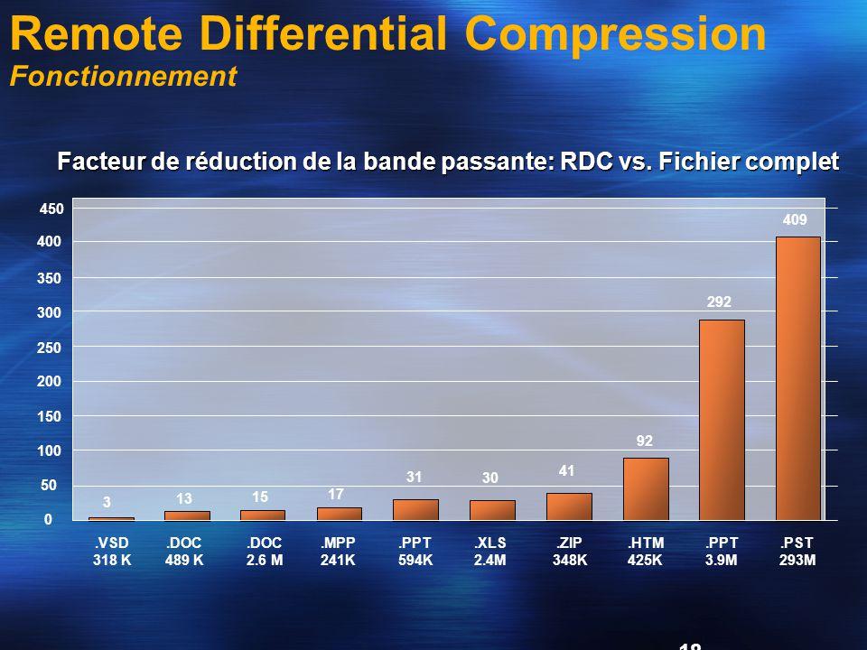 Facteur de réduction de la bande passante: RDC vs. Fichier complet