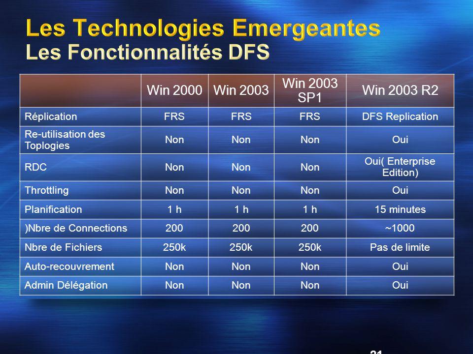 Les Technologies Emergeantes Les Fonctionnalités DFS