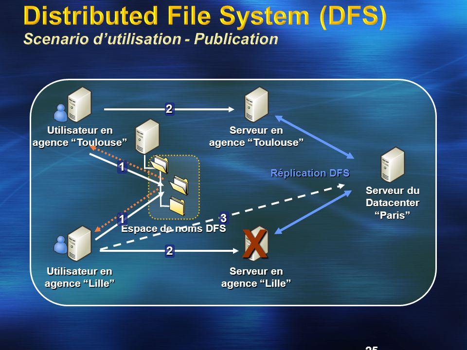 Distributed File System (DFS) Scenario d'utilisation - Publication