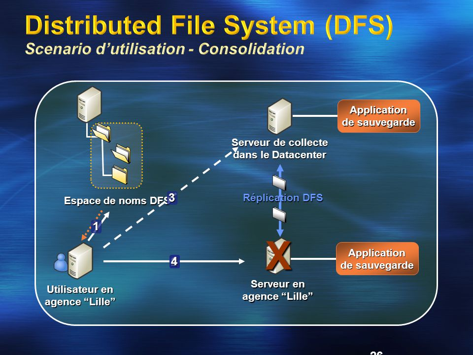 Distributed File System (DFS) Scenario d'utilisation - Consolidation