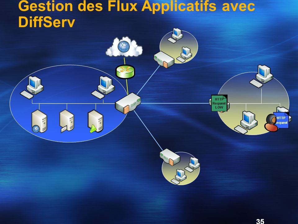 Gestion des Flux Applicatifs avec DiffServ