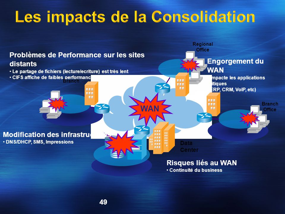 Les impacts de la Consolidation