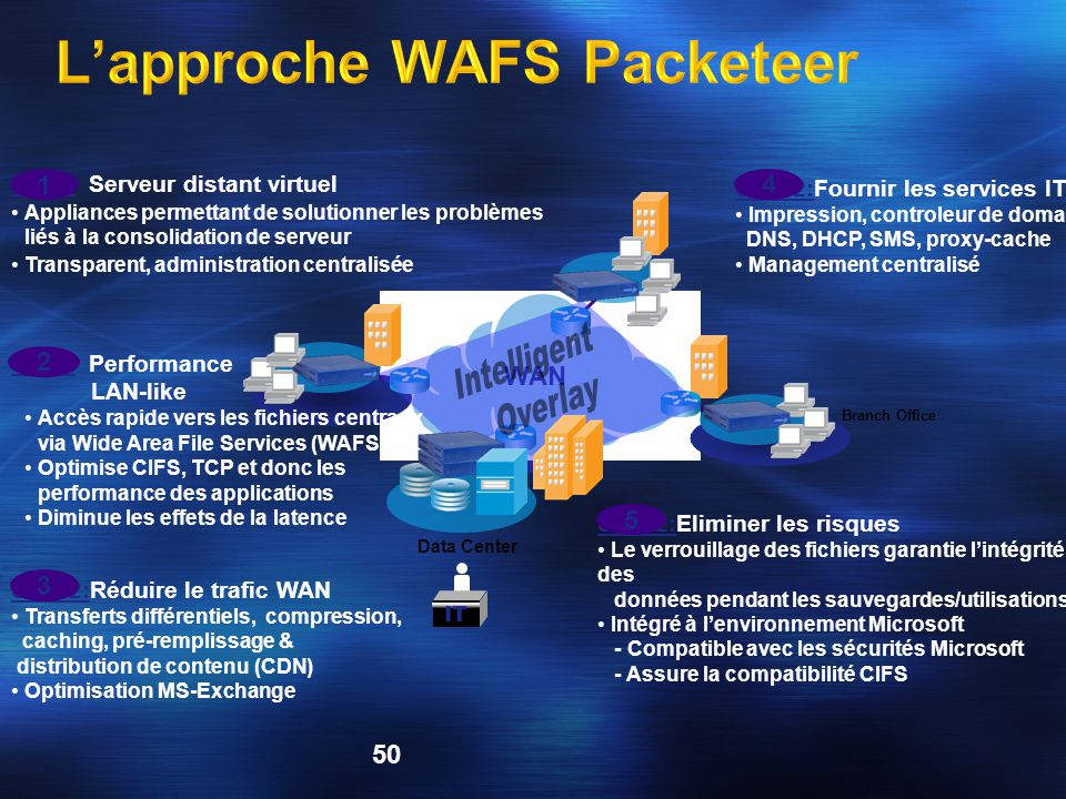 L'approche WAFS Packeteer