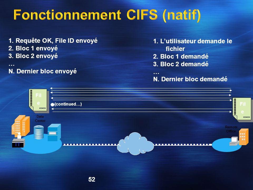 Fonctionnement CIFS (natif)