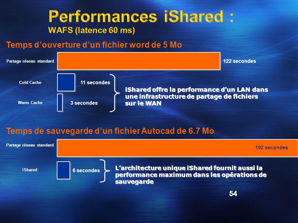 Performances iShared : WAFS (latence 60 ms)