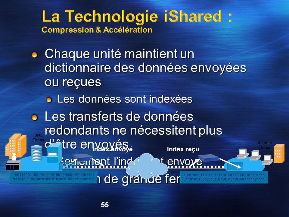 La Technologie iShared : Compression & Accélération