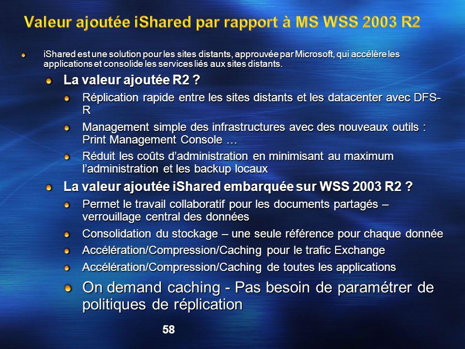 Valeur ajoutée iShared par rapport à MS WSS 2003 R2