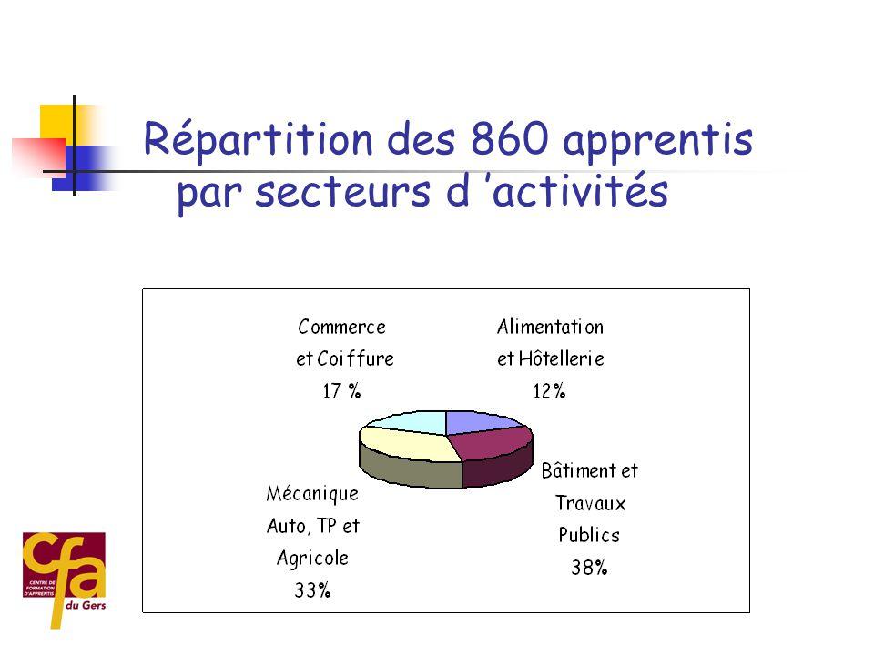 Répartition des 860 apprentis par secteurs d 'activités