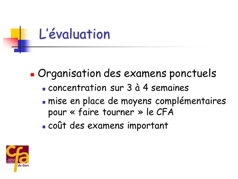 L'évaluation Organisation des examens ponctuels