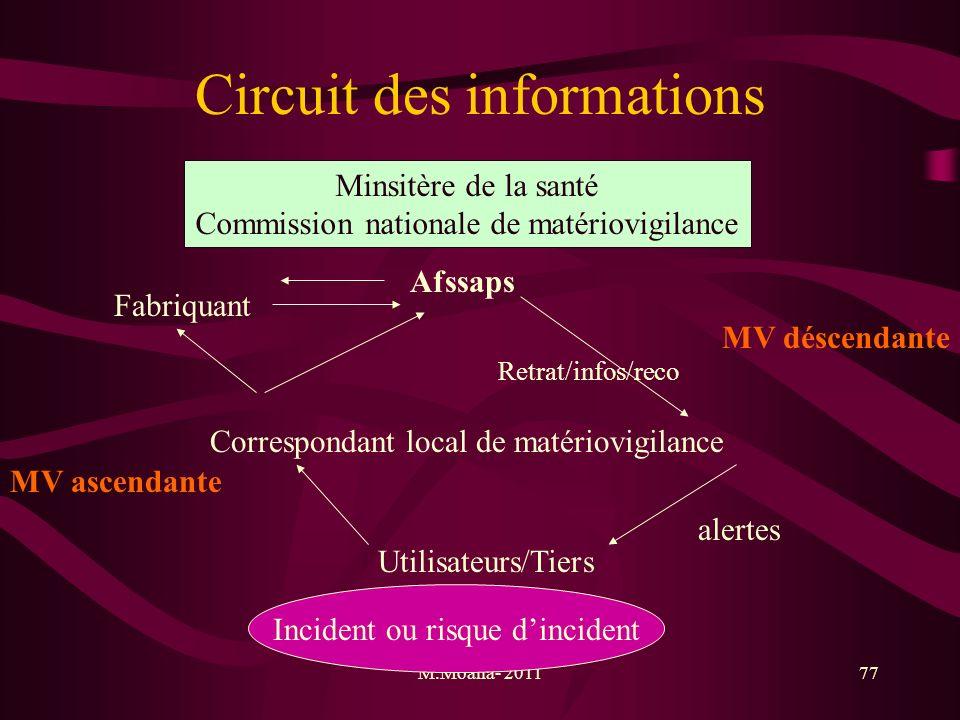 Circuit des informations
