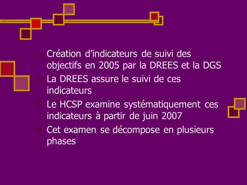 Création d'indicateurs de suivi des objectifs en 2005 par la DREES et la DGS