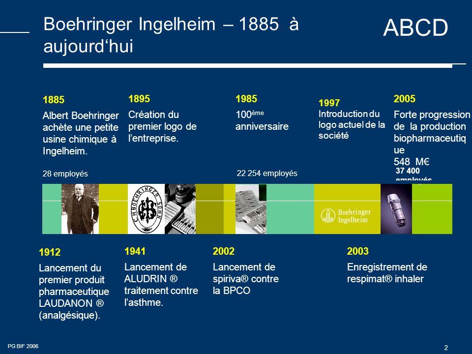 Boehringer Ingelheim – 1885 à aujourd'hui