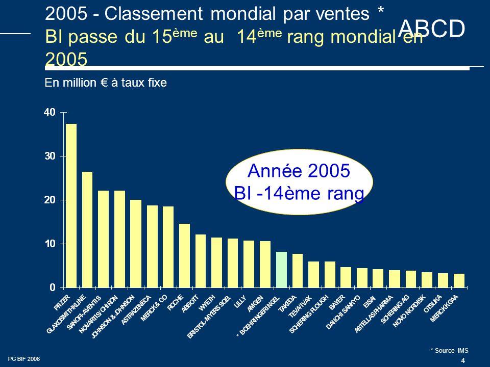 2005 - Classement mondial par ventes