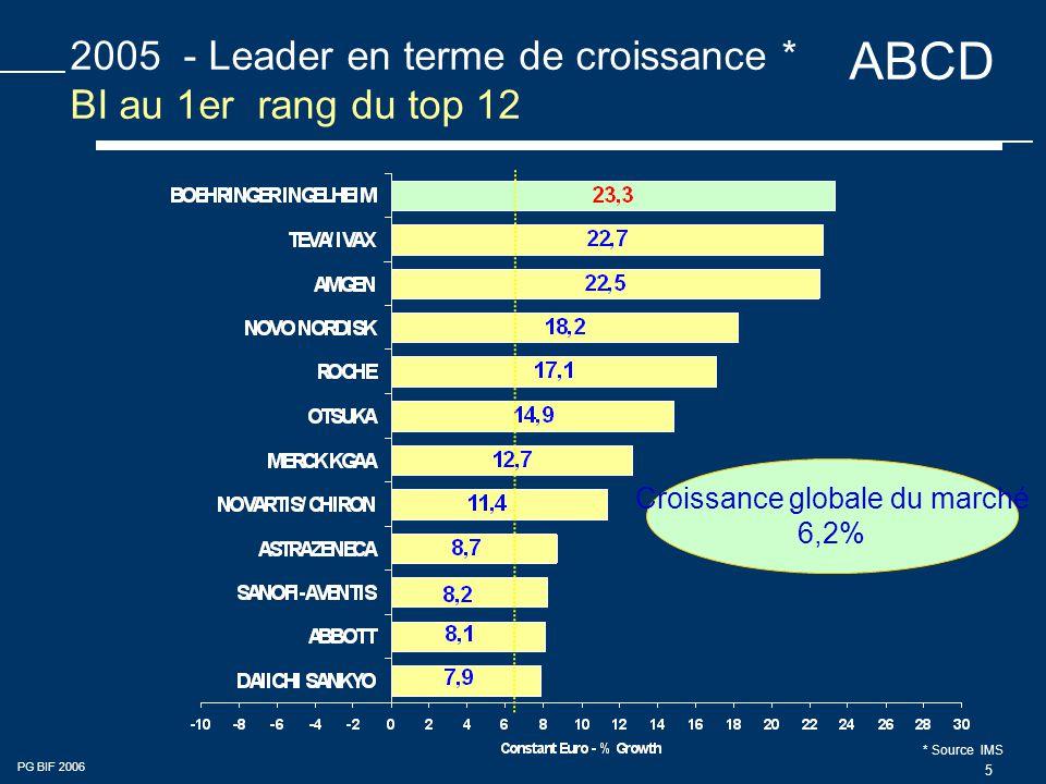 2005 - Leader en terme de croissance * BI au 1er rang du top 12