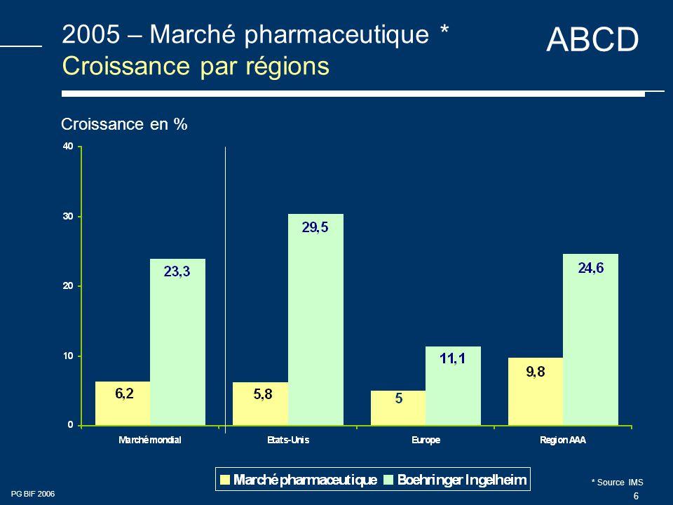 2005 – Marché pharmaceutique * Croissance par régions