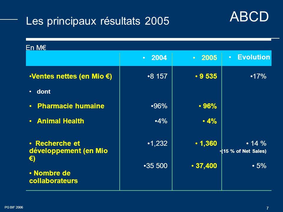 Les principaux résultats 2005