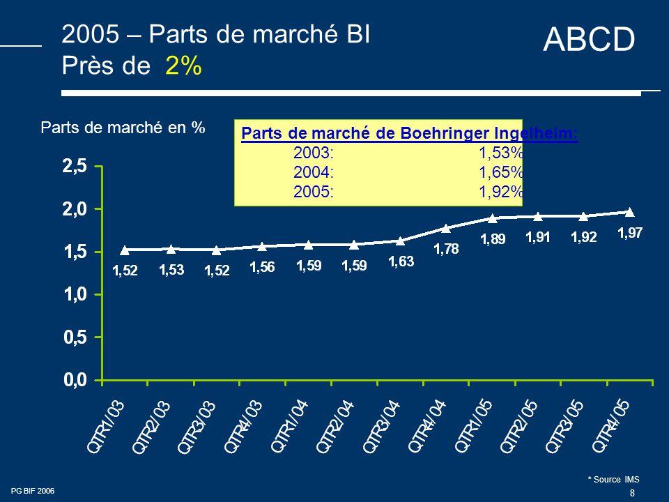 2005 – Parts de marché BI Près de 2%