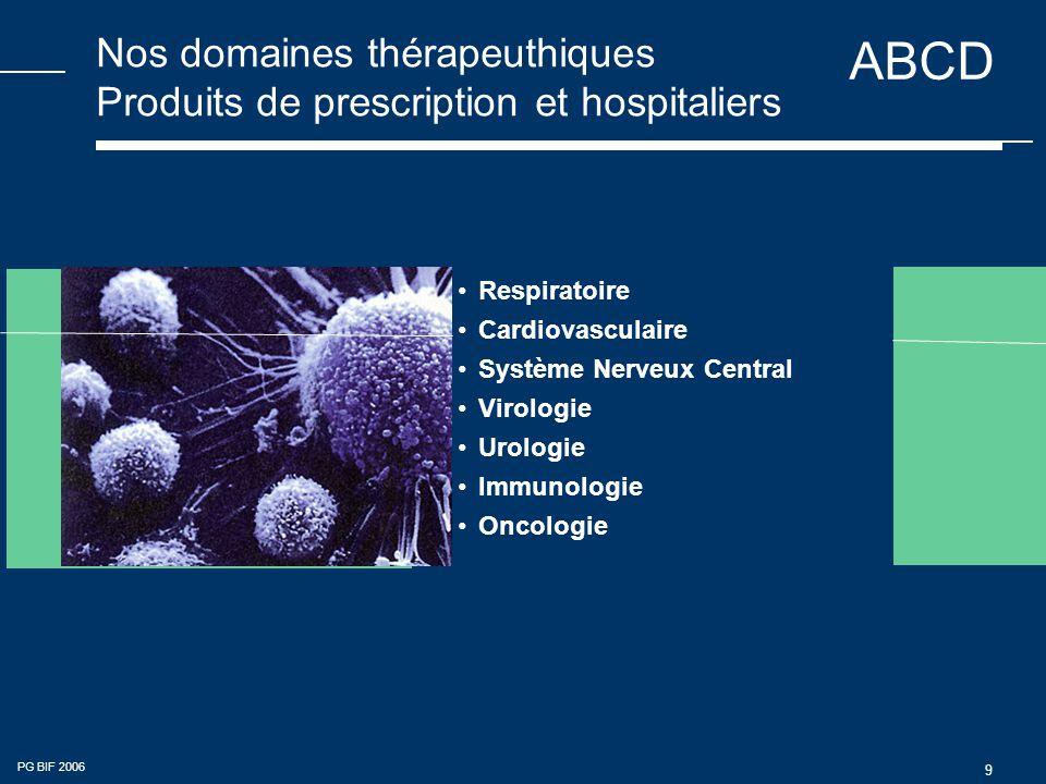 Nos domaines thérapeuthiques Produits de prescription et hospitaliers
