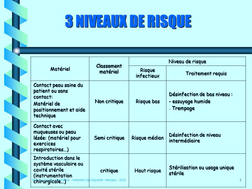3 NIVEAUX DE RISQUE Matériel Classement matériel Niveau de risque