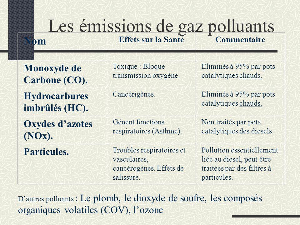Les émissions de gaz polluants