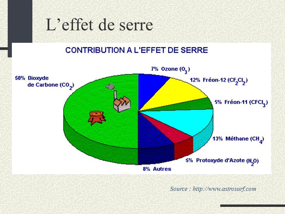 L'effet de serre Source : http://www.astrosurf.com