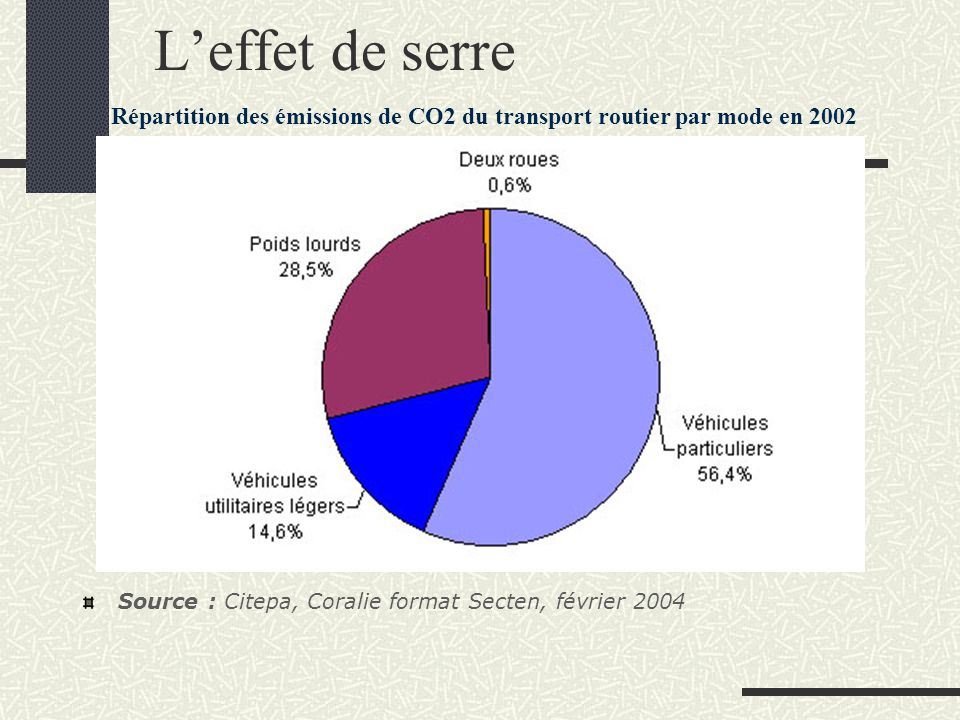 Répartition des émissions de CO2 du transport routier par mode en 2002