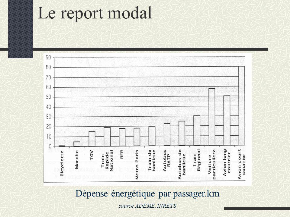 Dépense énergétique par passager.km
