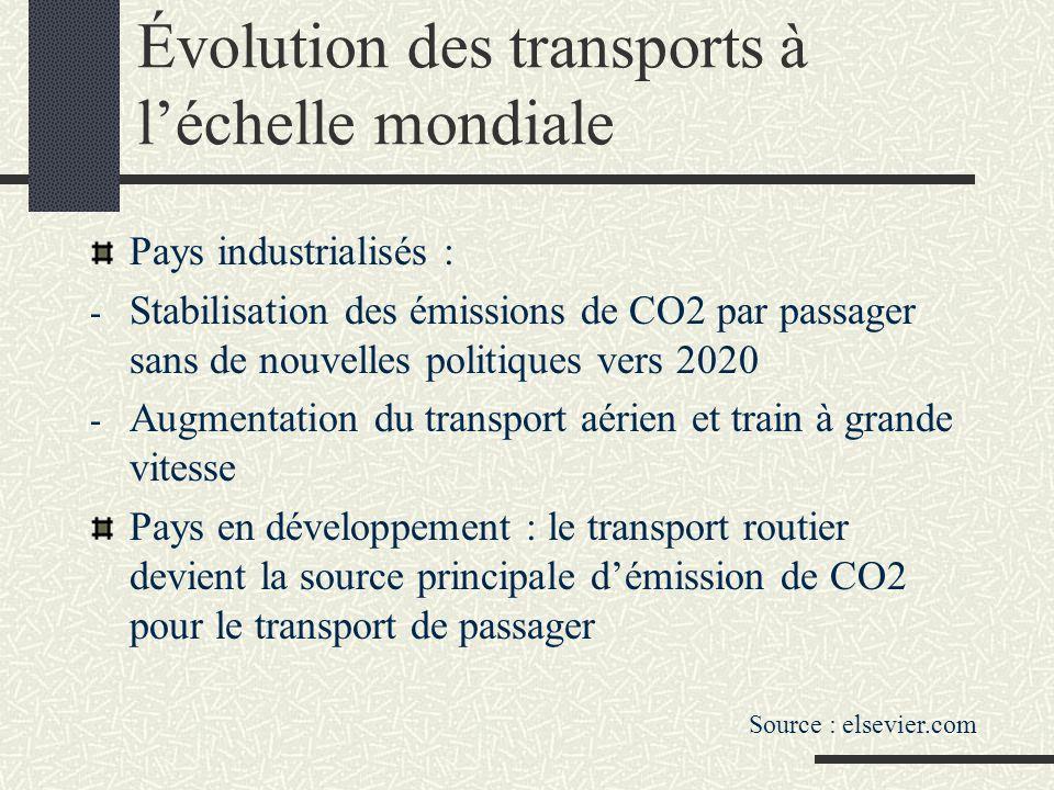 Évolution des transports à l'échelle mondiale