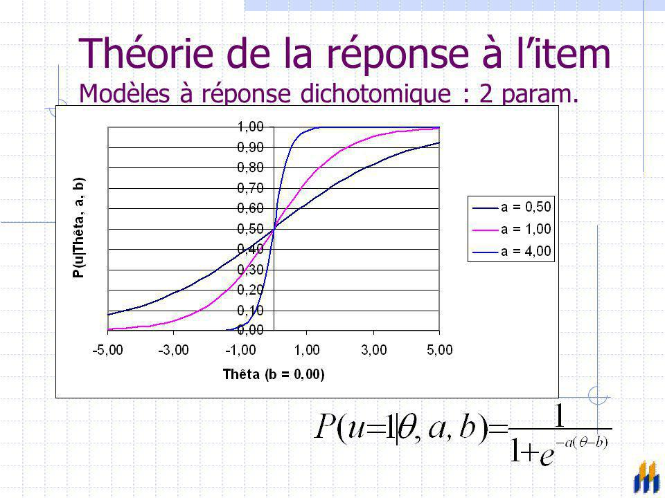 Théorie de la réponse à l'item Modèles à réponse dichotomique : 2 param.