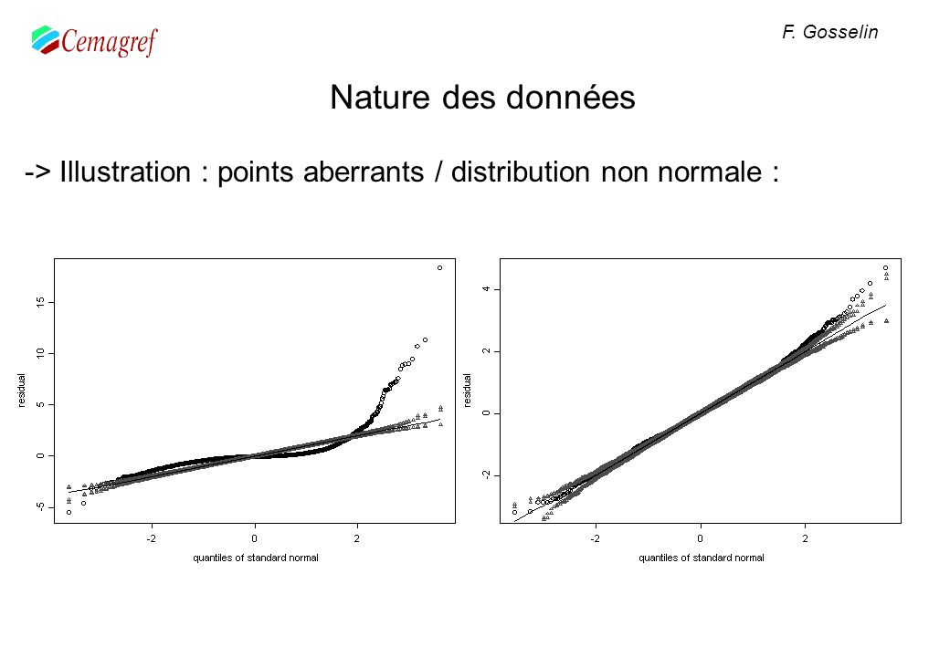 F. Gosselin Nature des données -> Illustration : points aberrants / distribution non normale :
