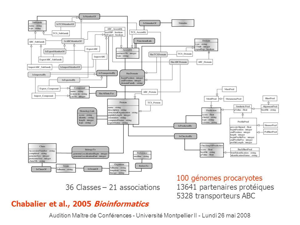 13641 partenaires protéiques 5328 transporteurs ABC