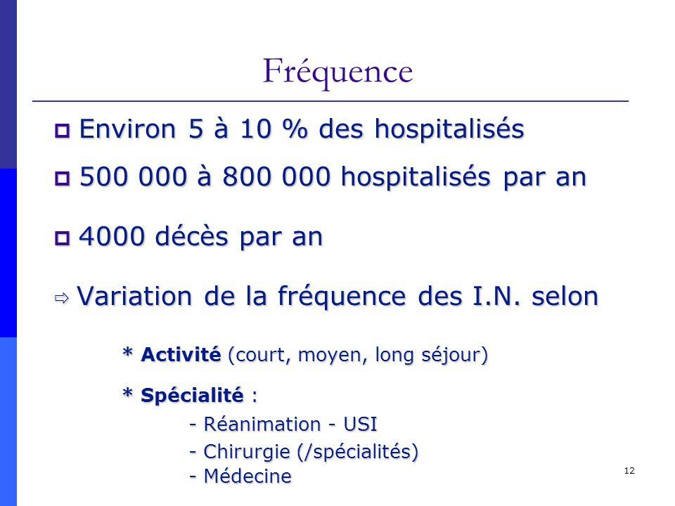 Fréquence Environ 5 à 10 % des hospitalisés