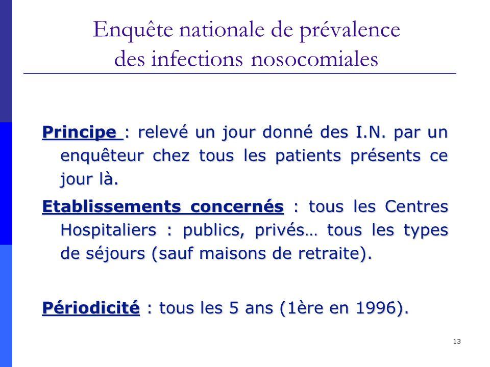 Enquête nationale de prévalence des infections nosocomiales