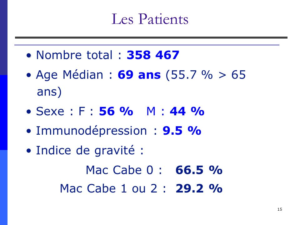 Les Patients • Nombre total : 358 467