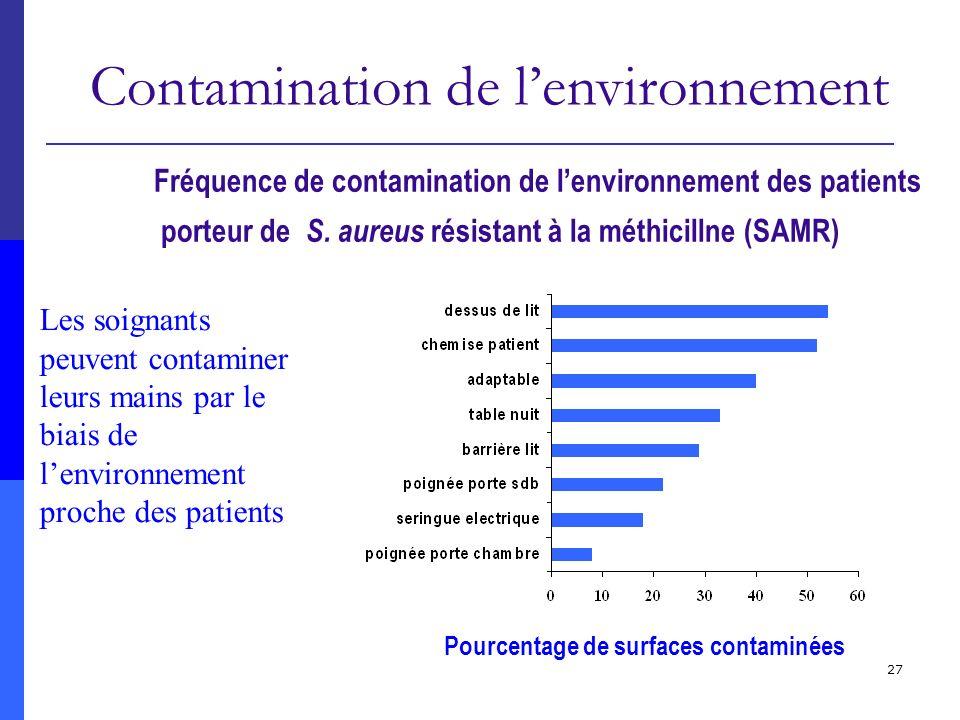 Contamination de l'environnement