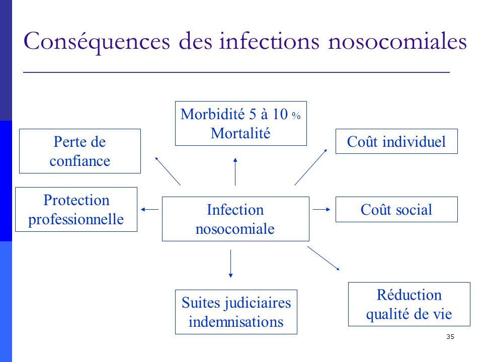 Conséquences des infections nosocomiales