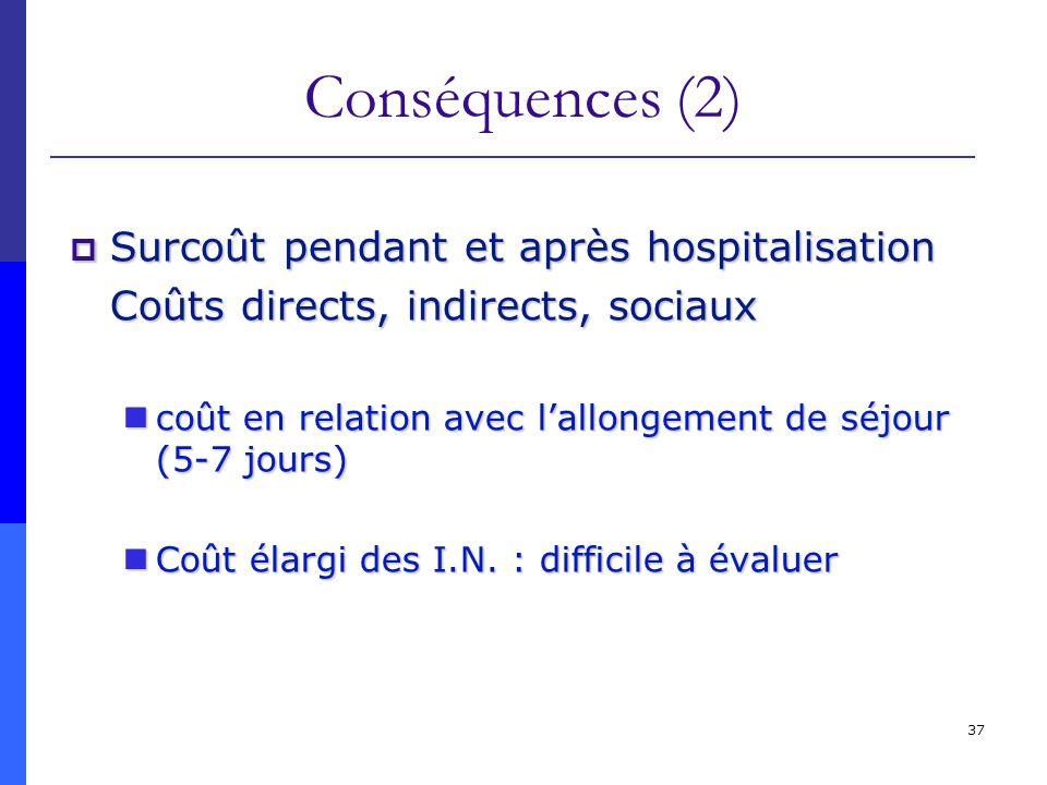 Conséquences (2) Surcoût pendant et après hospitalisation