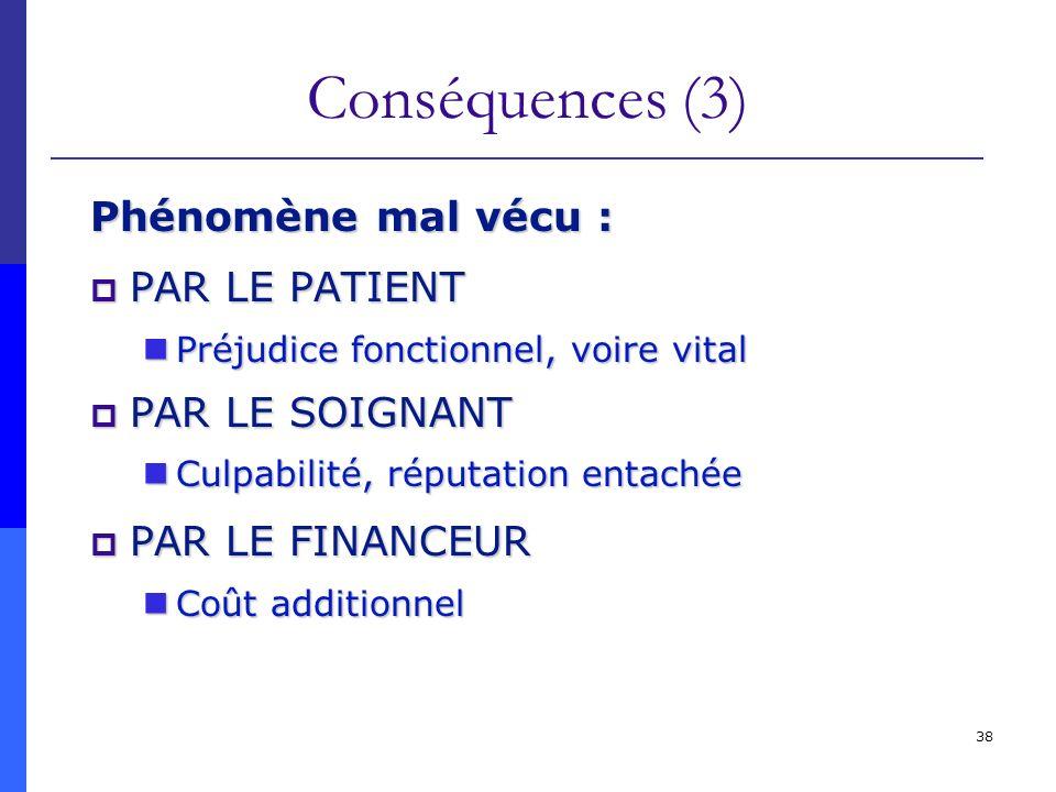 Conséquences (3) Phénomène mal vécu : PAR LE PATIENT PAR LE SOIGNANT