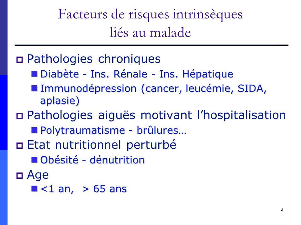 Facteurs de risques intrinsèques liés au malade