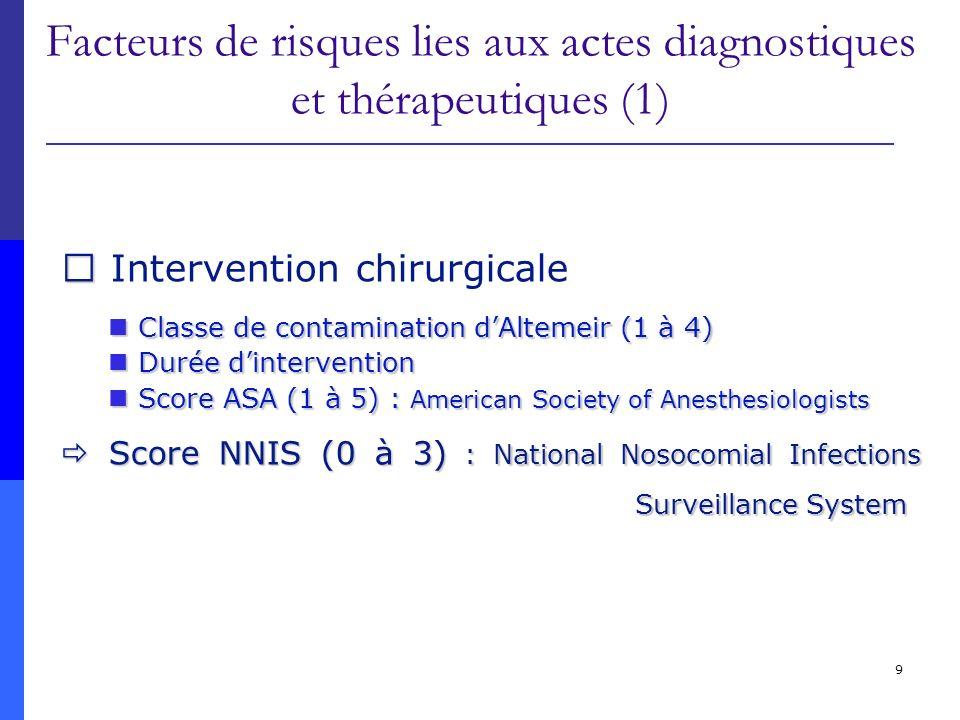 Facteurs de risques lies aux actes diagnostiques et thérapeutiques (1)