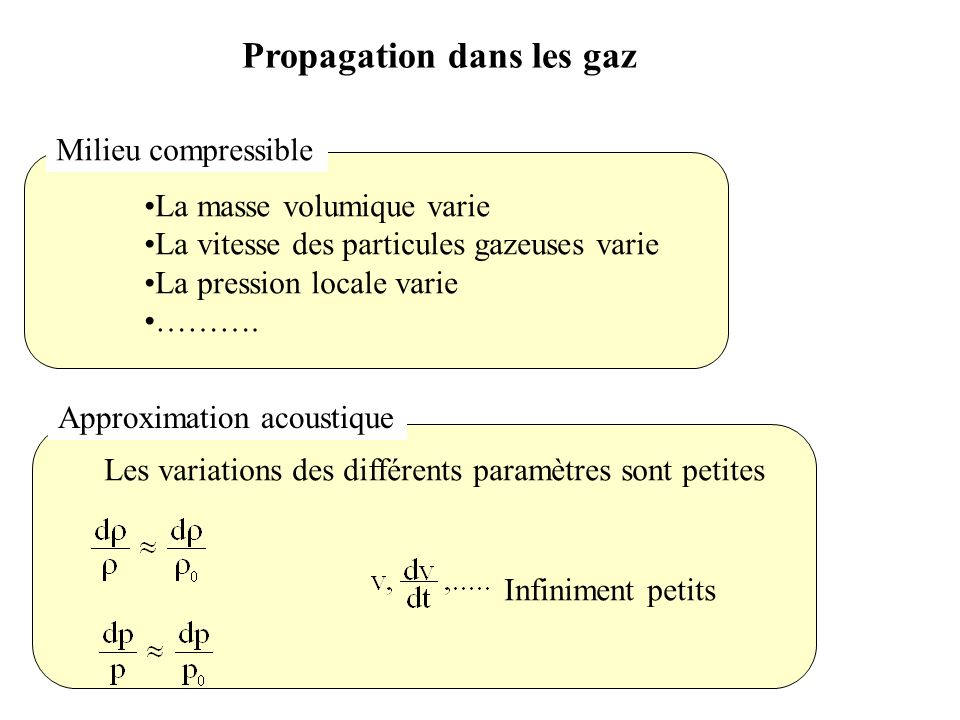 Propagation dans les gaz