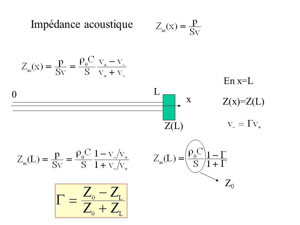 Impédance acoustique En x=L L x Z(x)=Z(L) Z(L) Z0