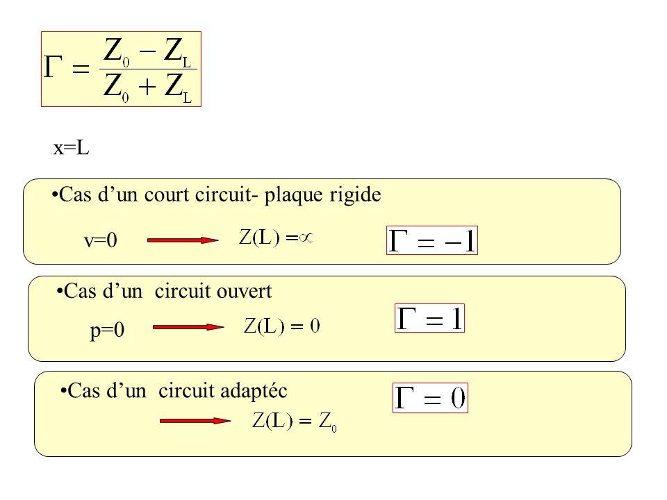 x=L Cas d'un court circuit- plaque rigide. v=0. Cas d'un circuit ouvert.