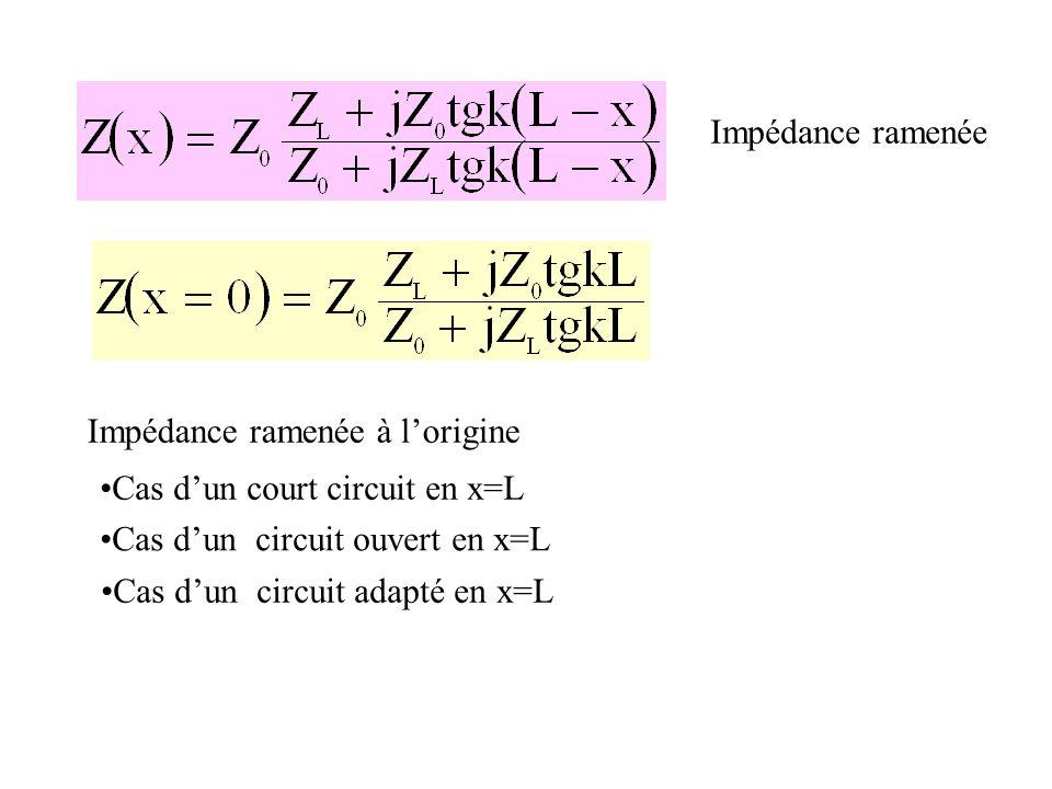 Impédance ramenée Impédance ramenée à l'origine. Cas d'un court circuit en x=L. Cas d'un circuit ouvert en x=L.